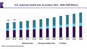 Cereal Bars Market Size